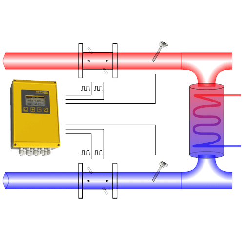 Heat measurement in an open system with bidirectional flow measurement